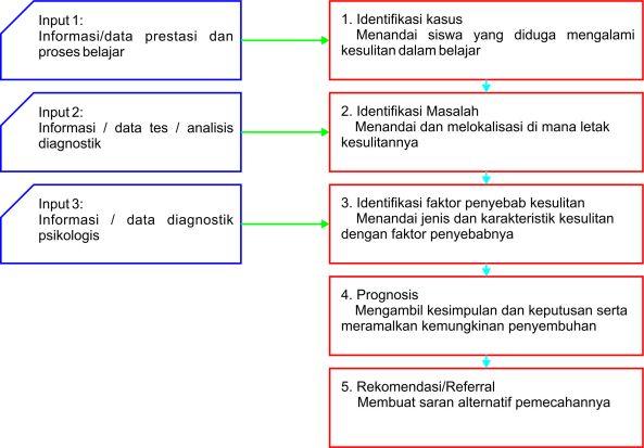Pola pendekatan menurut Prof. Abin Syamsudin.